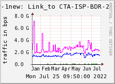 TDM Network Monitor